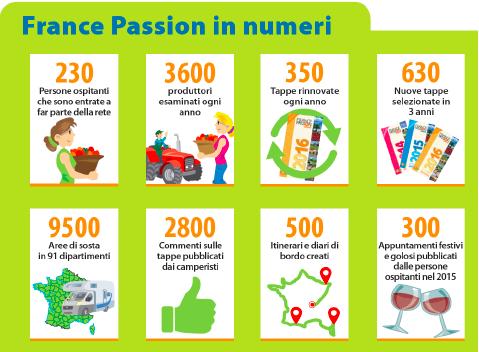 France Passion in numeri