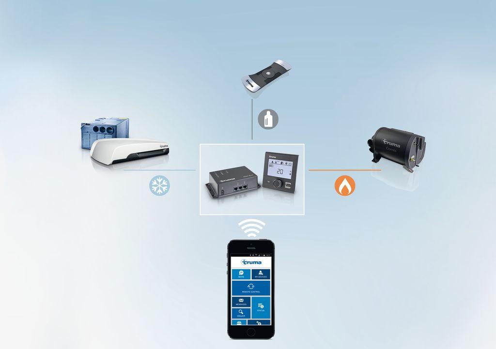 Truma LevelControl bluetooth e SMS
